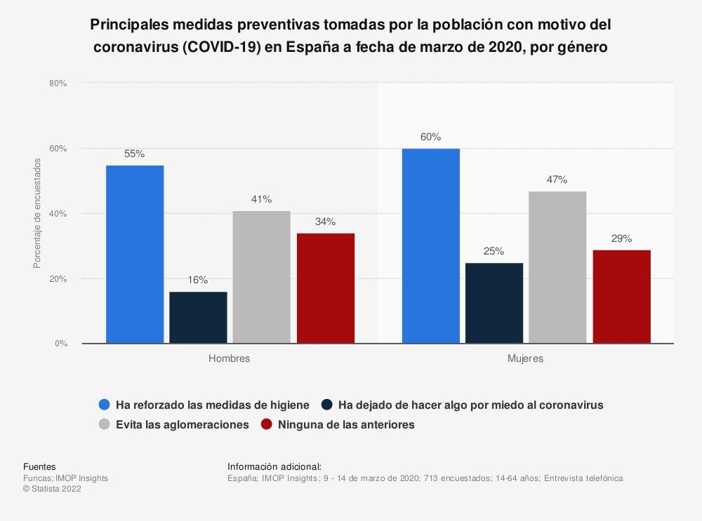Estadística: Principales medidas preventivas tomadas por la población con motivo del coronavirus (COVID-19) en España a fecha de marzo de 2020, por género | Statista
