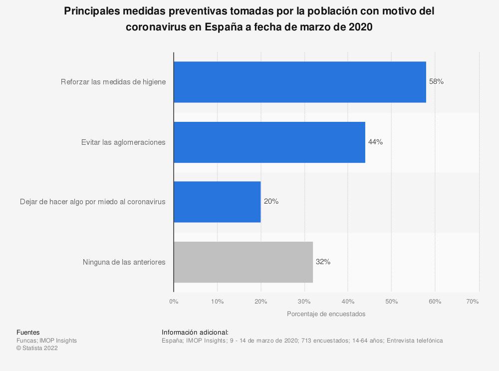 Estadística: Principales medidas preventivas tomadas por la población con motivo del coronavirus en España a fecha de marzo de 2020 | Statista