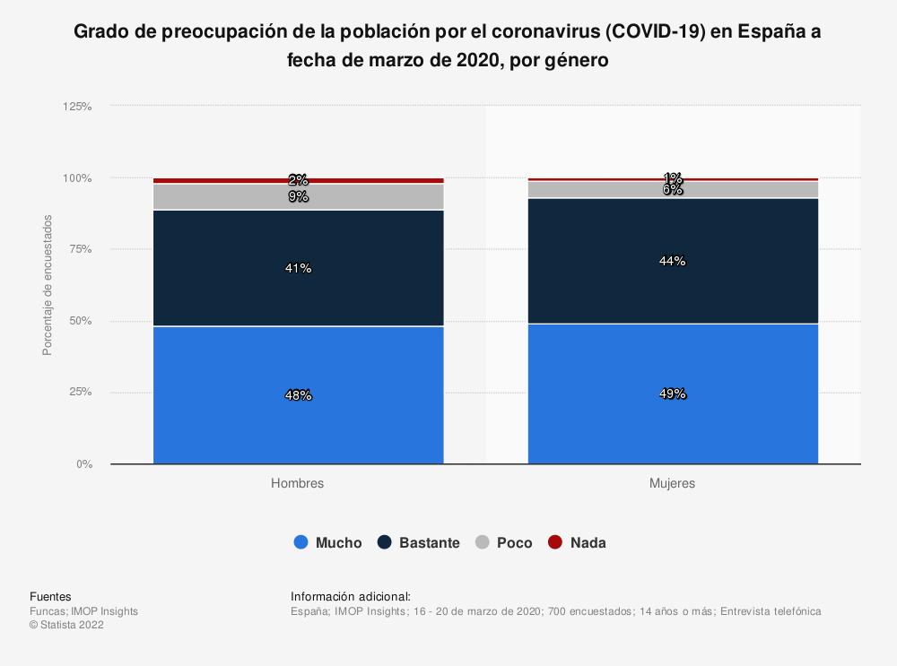 Estadística: Grado de preocupación de la población por el coronavirus (COVID-19) en España a fecha de marzo de 2020, por género | Statista