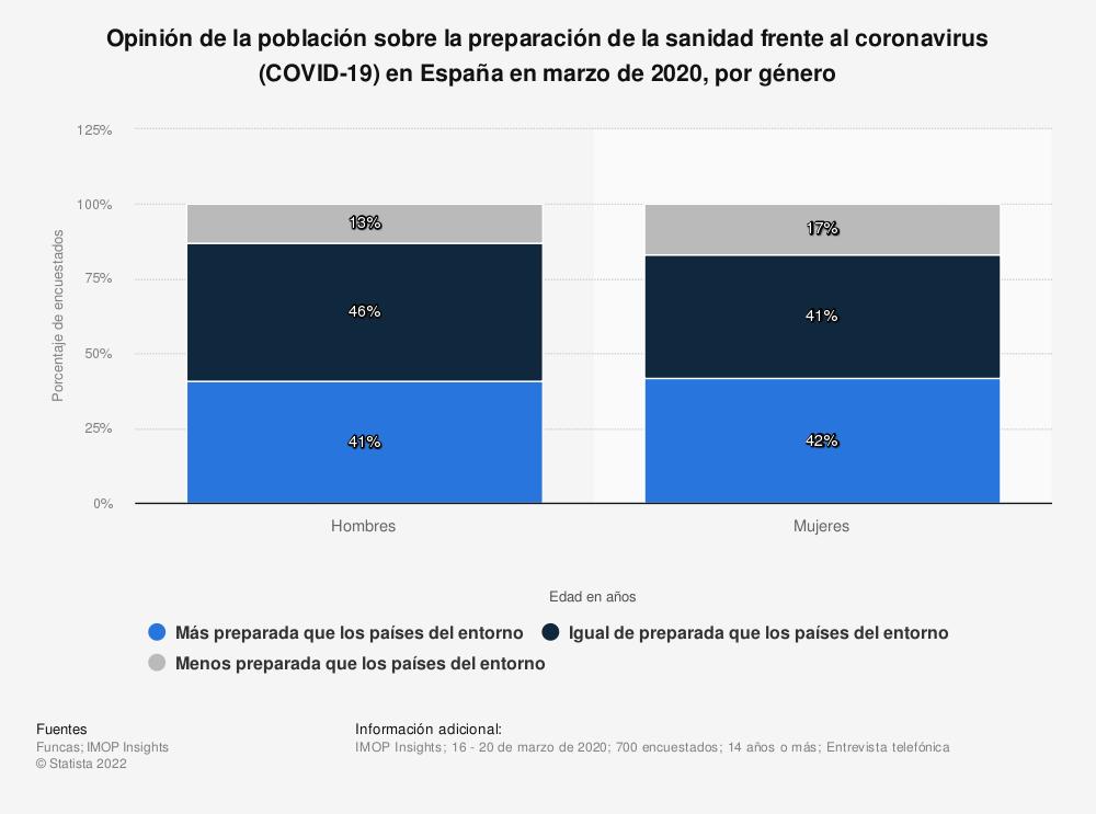 Estadística: Opinión de la población sobre la preparación de la sanidad frente al coronavirus (COVID-19) en España en  marzo de 2020, por género | Statista