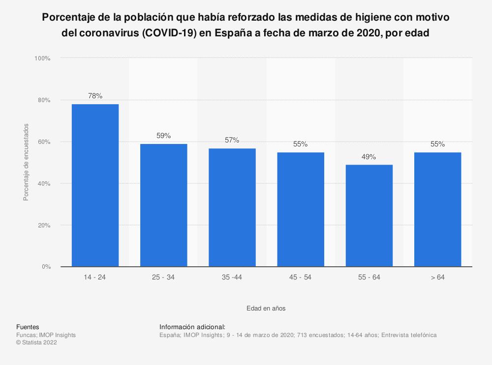 Estadística: Porcentaje de la población que había reforzado las medidas de higiene con motivo del coronavirus (COVID-19) en España a fecha de marzo de 2020, por edad | Statista