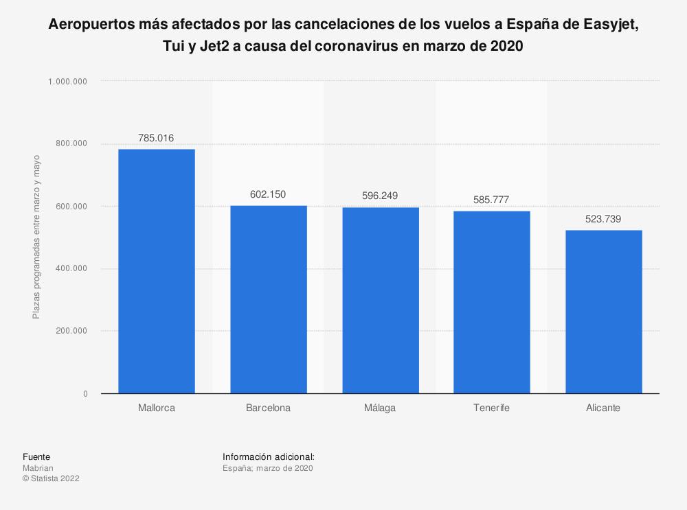 Estadística: Aeropuertos más afectados por las cancelaciones de los vuelos a España de Easyjet, Tui y Jet2 a causa del coronavirus en marzo de 2020 | Statista