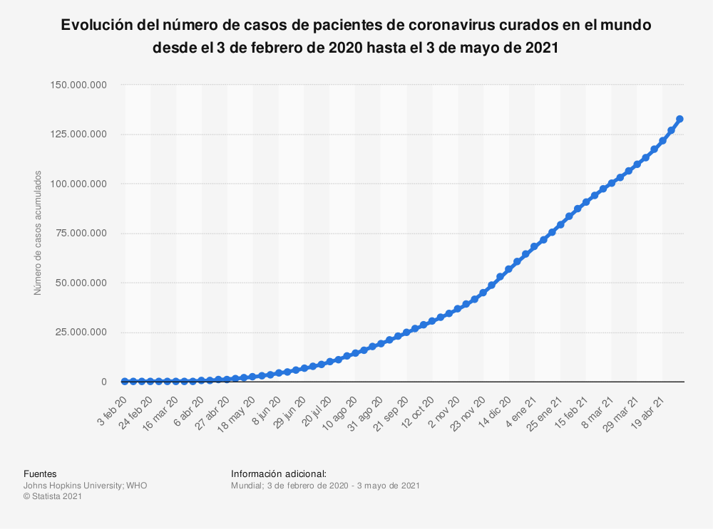 Estadística: Evolución del número de casos de pacientes de coronavirus curados en el mundo desde el 3 de febrero de 2020 hasta el 1 de marzo de 2021 | Statista