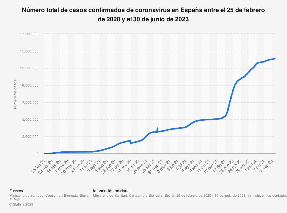 Estadística: Número total de casos confirmados de coronavirus en España entre el 2 de marzo de 2020 y el 2 de marzo de 2021 | Statista