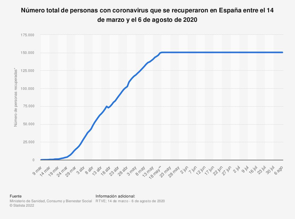Estadística: Número total de personas con coronavirus que se recuperaron en España entre el 14 de marzo y el 6 de agosto de 2020 | Statista