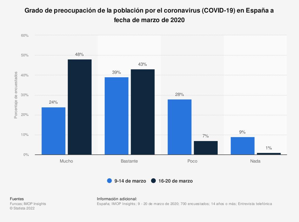 Estadística: Grado de preocupación de la población por el coronavirus (COVID-19) en España a fecha de marzo de 2020 | Statista
