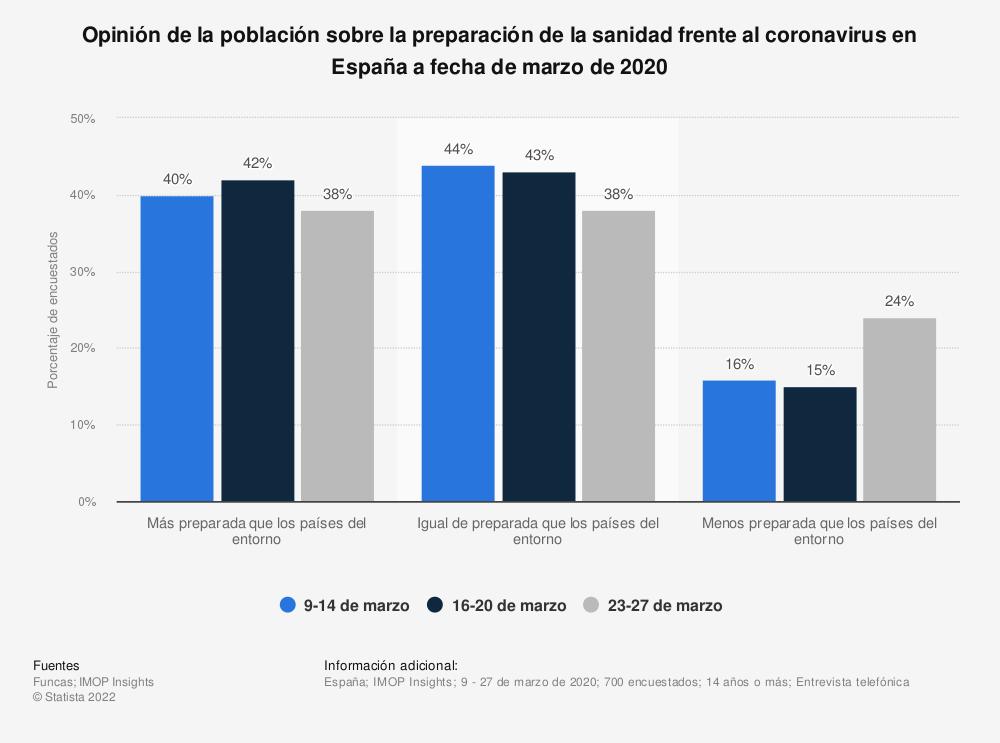 Estadística: Opinión de la población sobre la preparación de la sanidad frente al coronavirus en España a fecha de marzo de 2020 | Statista