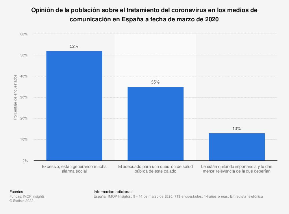 Estadística: Opinión de la población sobre el tratamiento del coronavirus en los medios de comunicación en España a fecha de marzo de 2020 | Statista