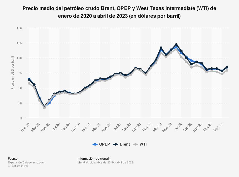 Estadística: Precio medio semanal del petróleo crudo Brent, OPEP y West Texas Intermediate (WTI) del 7 de diciembre de 2019 al 20 de julio de 2020 (en dólares por barril) | Statista