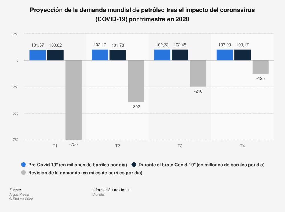 Estadística: Proyección de la demanda mundial de petróleo tras el impacto del coronavirus (COVID-19) por trimestre en 2020 | Statista