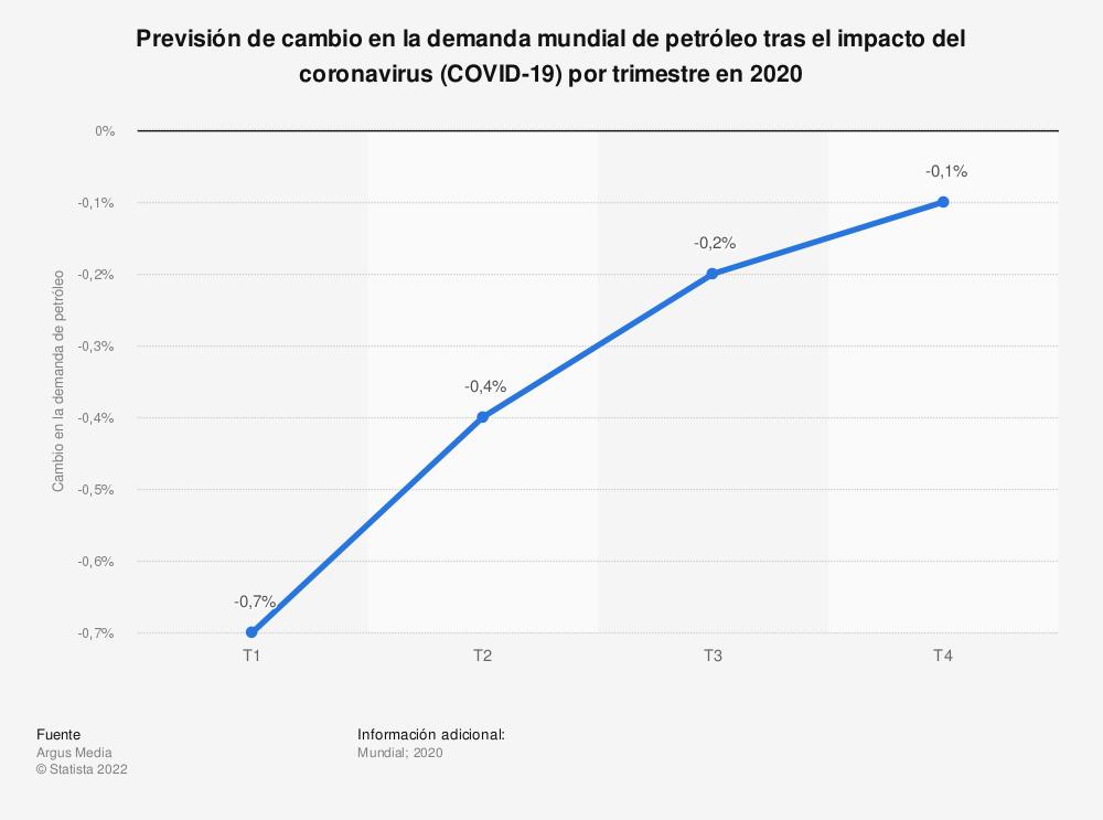 Estadística: Previsión de cambio en la demanda mundial de petróleo tras el impacto del coronavirus (COVID-19) por trimestre en 2020 | Statista