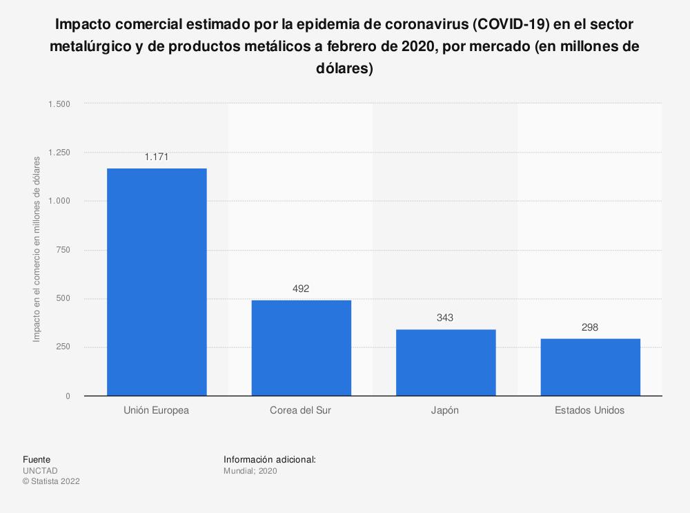 Estadística: Impacto comercial estimado por la epidemia de coronavirus (COVID-19) en el sector metalúrgico y de productos metálicos a febrero de 2020, por mercado (en millones de dólares) | Statista