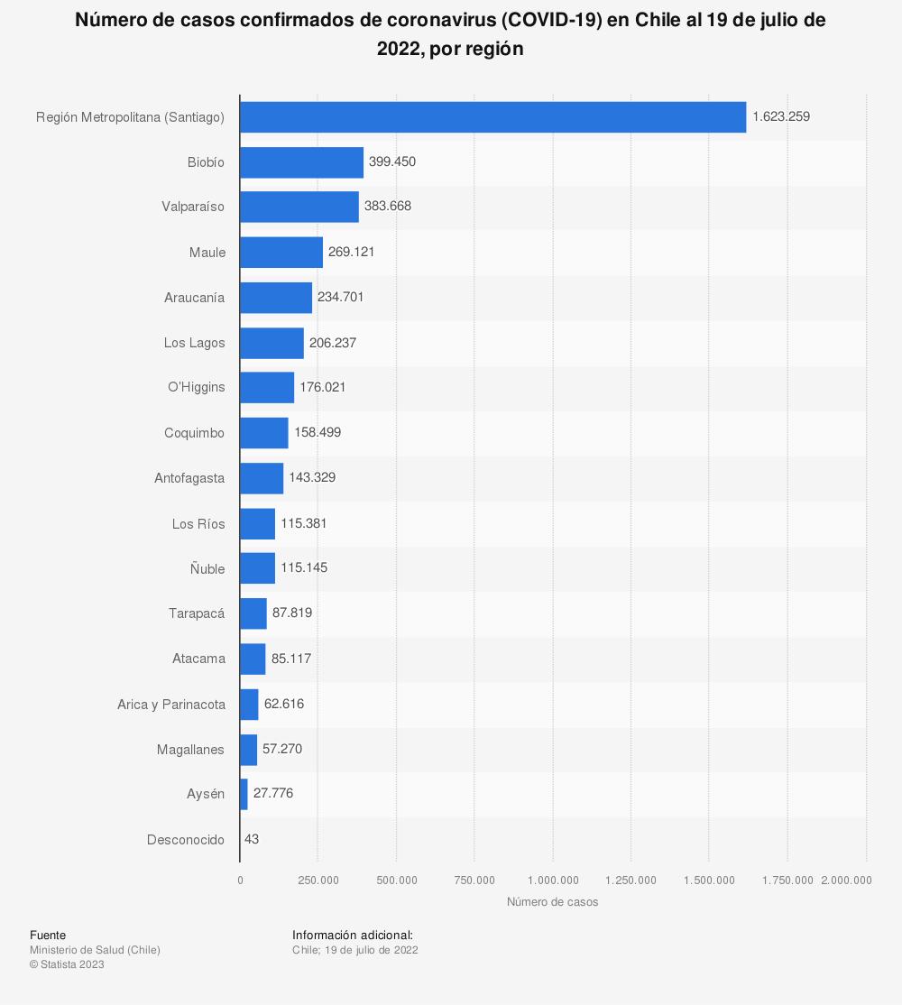 Estadística: Número de casos confirmados de coronavirus (COVID-19) en Chile al 7 de abril de 2021, por región | Statista