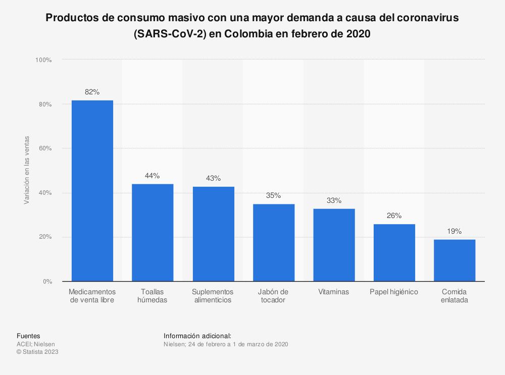 Estadística: Productos de consumo masivo con una mayor demanda a causa del coronavirus (COVID-19) en Colombia en febrero de 2020 | Statista