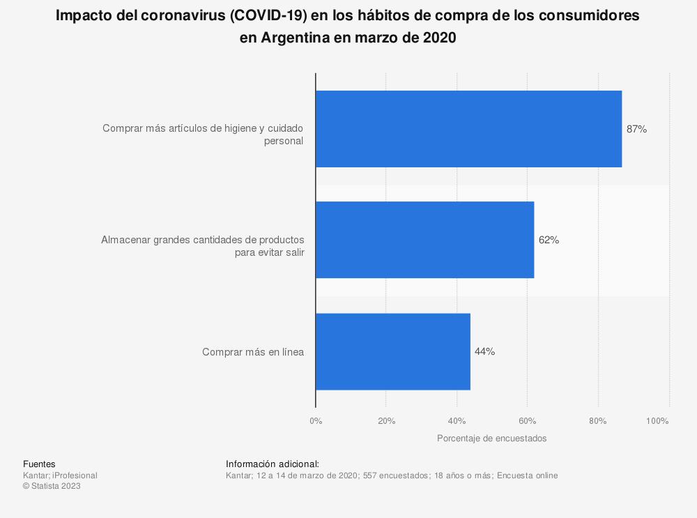 Estadística: Impacto del coronavirus (COVID-19) en los hábitos de compra de los consumidores en Argentina en marzo de 2020 | Statista