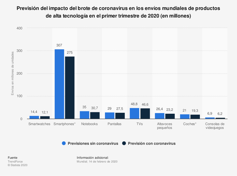 Estadística: Previsión del impacto del brote de coronavirus en los envíos mundiales de productos de alta tecnología en el primer trimestre de 2020 (en millones)   Statista