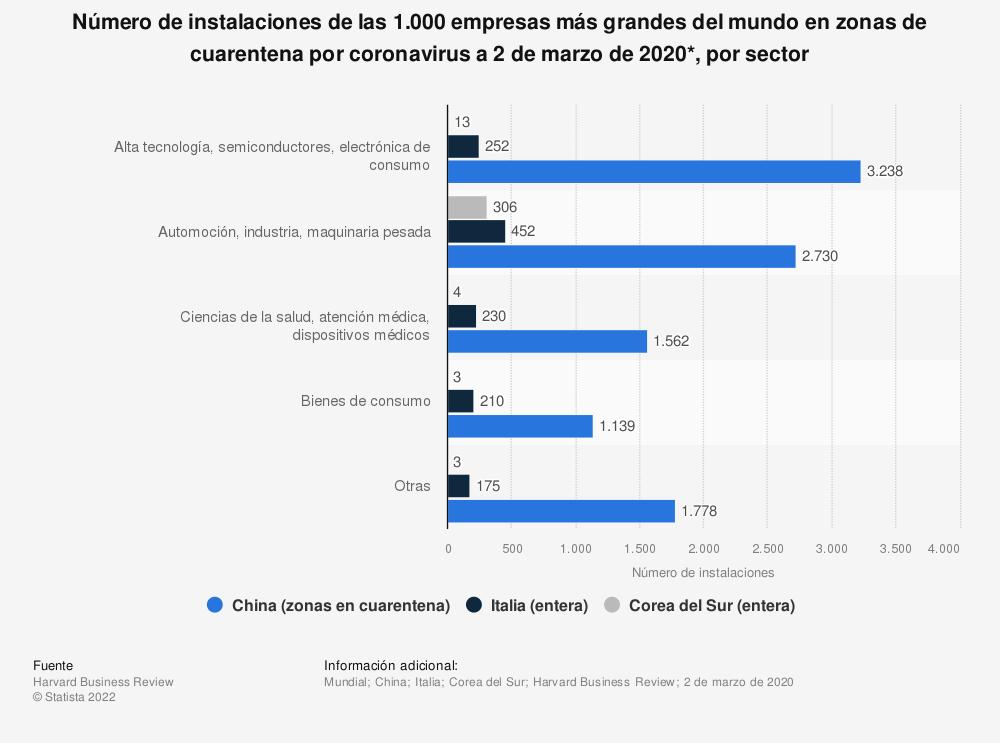 Estadística: Número de instalaciones de las 1.000 empresas más grandes del mundo en zonas de cuarentena por coronavirus a 2 de marzo de 2020*, por sector | Statista