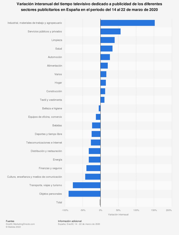 Estadística: Variación interanual del tiempo televisivo dedicado a publicidad de los diferentes sectores publicitarios en España en el periodo del 14 al 22 de marzo de 2020 | Statista
