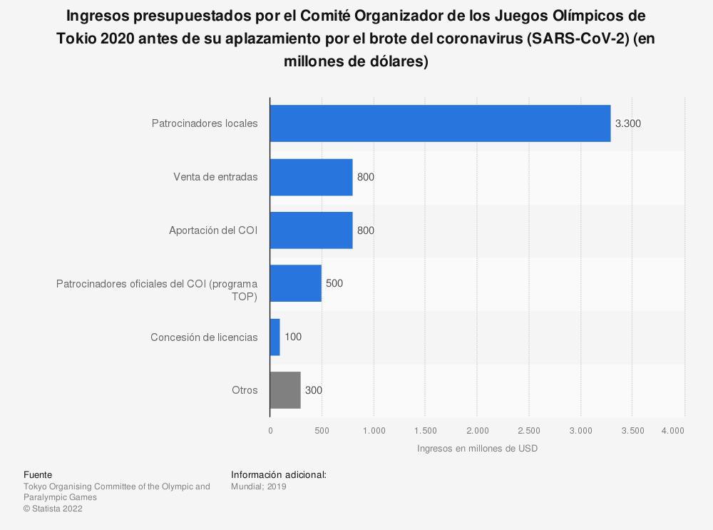 Estadística: Ingresos presupuestados por el Comité Organizador de los Juegos Olímpicos de Tokio 2020 antes de su aplazamiento por el brote del coronavirus (SARS-CoV-2) (en millones de dólares)   Statista