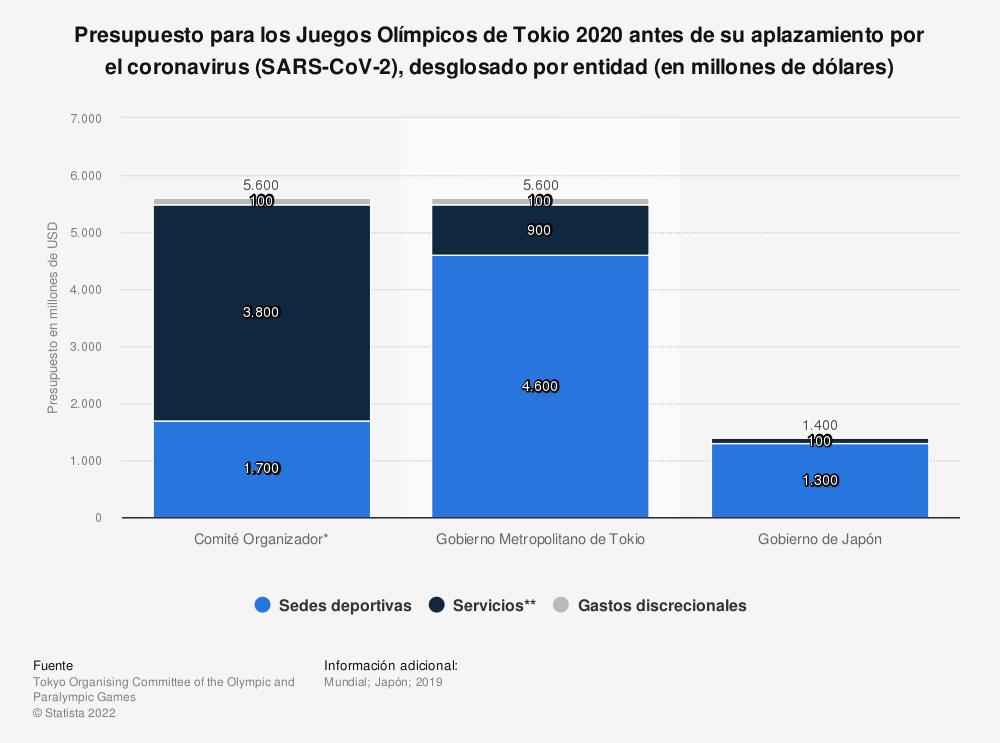 Estadística: Presupuesto para los Juegos Olímpicos de Tokio 2020 antes de su aplazamiento por el coronavirus (SARS-CoV-2), desglosado por entidad (en millones de dólares) | Statista