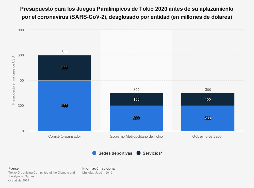 Estadística: Presupuesto para los Juegos Paralímpicos de Tokio 2020 antes de su aplazamiento por el coronavirus (SARS-CoV-2), desglosado por entidad (en millones de dólares) | Statista