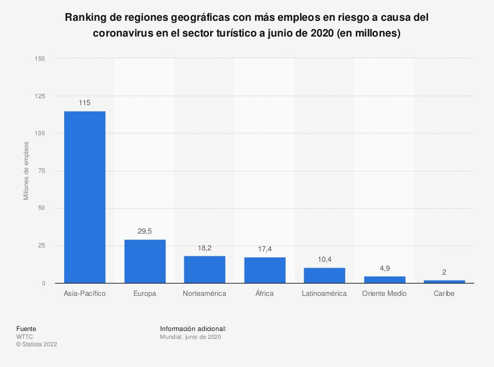 Estadística: Ranking de regiones geográficas con más empleos en riesgo a causa del coronavirus en el sector turístico a junio de 2020 (en millones) | Statista