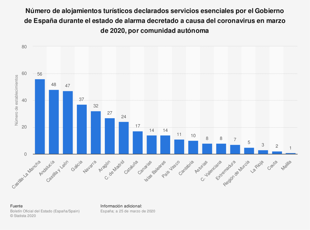 Estadística: Número de alojamientos turísticos declarados servicios esenciales por el Gobierno de España durante el estado de alarma decretado a causa del coronavirus en marzo de 2020, por comunidad autónoma | Statista