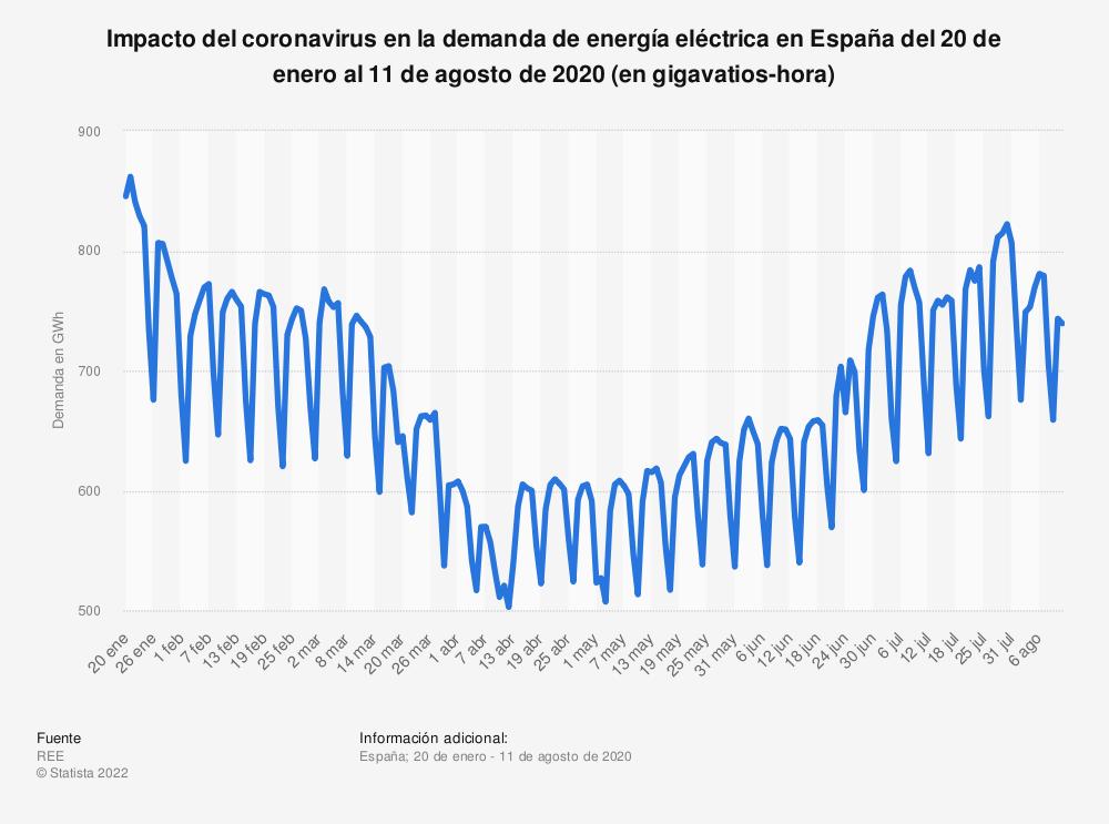 Estadística: Impacto del coronavirus en la demanda de energía eléctrica en España del 20 de enero al 11 de agosto de 2020 (en gigavatios-hora) | Statista