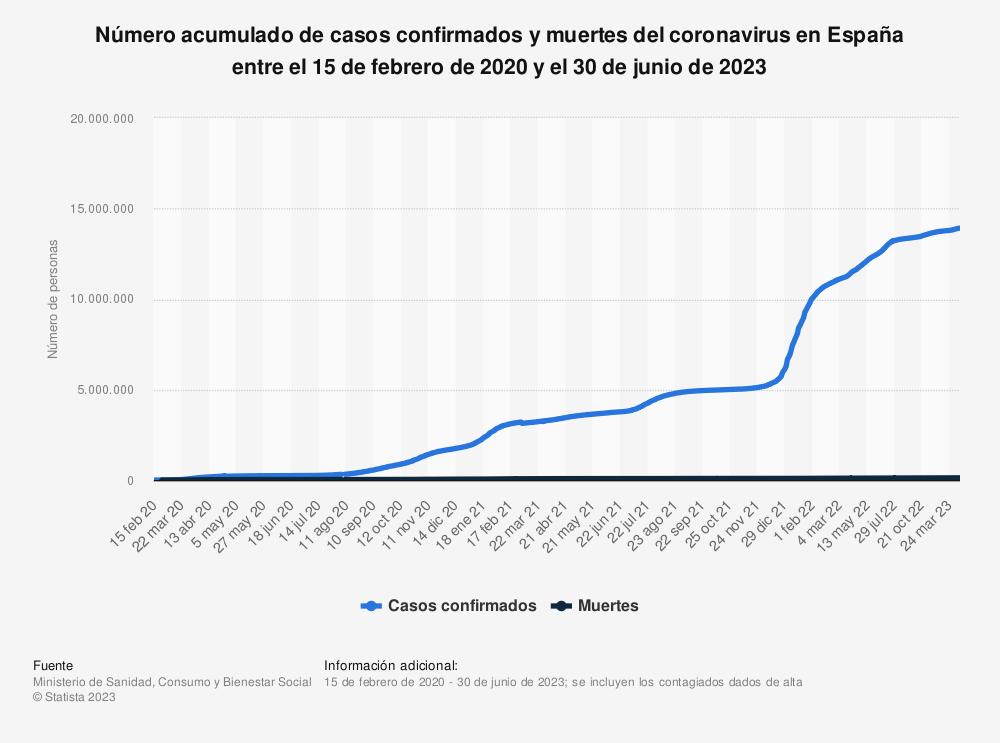 Estadística: Número acumulado de casos confirmados, muertes y recuperaciones del coronavirus en España entre el 15 de febrero y el 17 de septiembre de 2020 | Statista