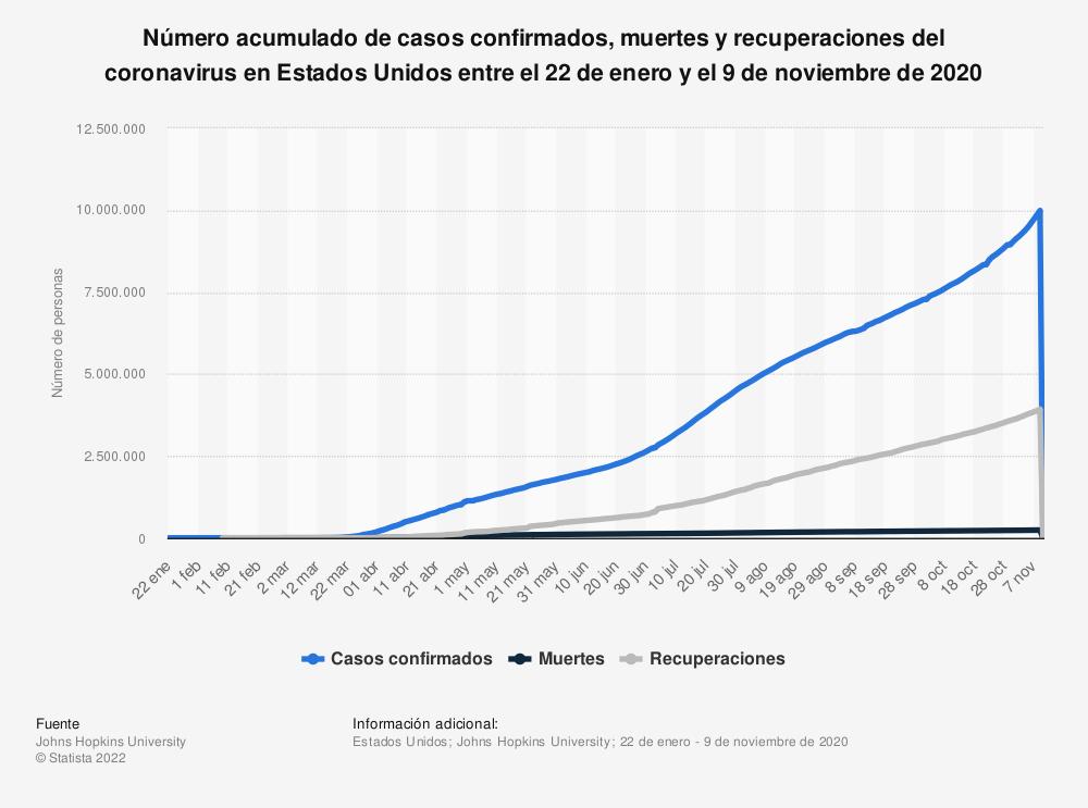 Estadística: Número acumulado de casos confirmados, muertes y recuperaciones del coronavirus en Estados Unidos entre el 22 de enero y el 23 de mayo de 2020 | Statista