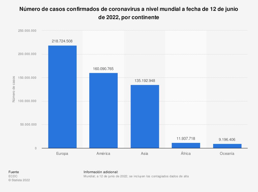 Estadística: Número de casos confirmados de coronavirus a nivel mundial a fecha de 23 de diciembre de 2020, por continente   Statista