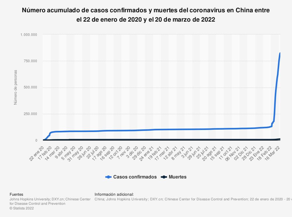 Estadística: Número acumulado de casos confirmados, muertes y recuperaciones del coronavirus en China entre el 22 de enero y el 18 de agosto de 2020 | Statista