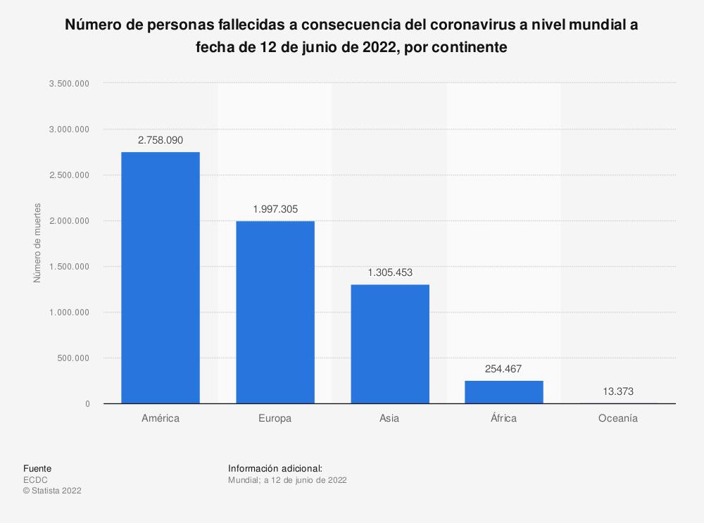 Estadística: Número de personas fallecidas a consecuencia del coronavirus a nivel mundial a fecha de 2 de mayo de 2021, por continente | Statista