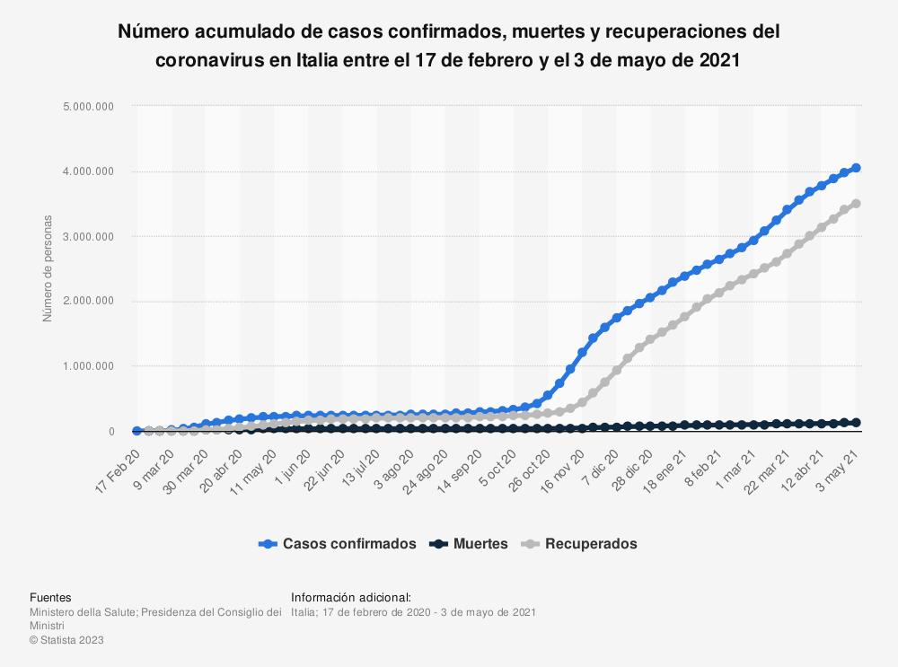 Estadística: Número acumulado de casos confirmados, muertes y recuperaciones del coronavirus en Italia entre el 15 de febrero y el 31 de agosto de 2020 | Statista