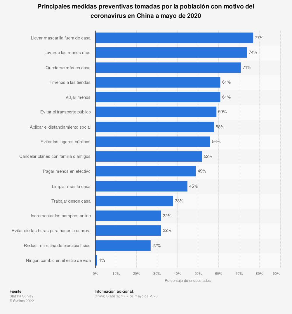 Estadística: Principales medidas preventivas tomadas por la población con motivo del coronavirus en China a mayo de 2020 | Statista