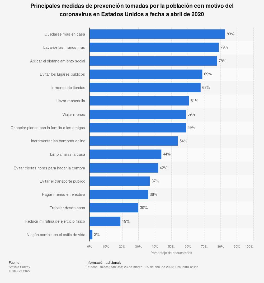 Estadística: Principales medidas de prevención tomadas por la población con motivo del coronavirus en Estados Unidos a fecha a abril de 2020 | Statista