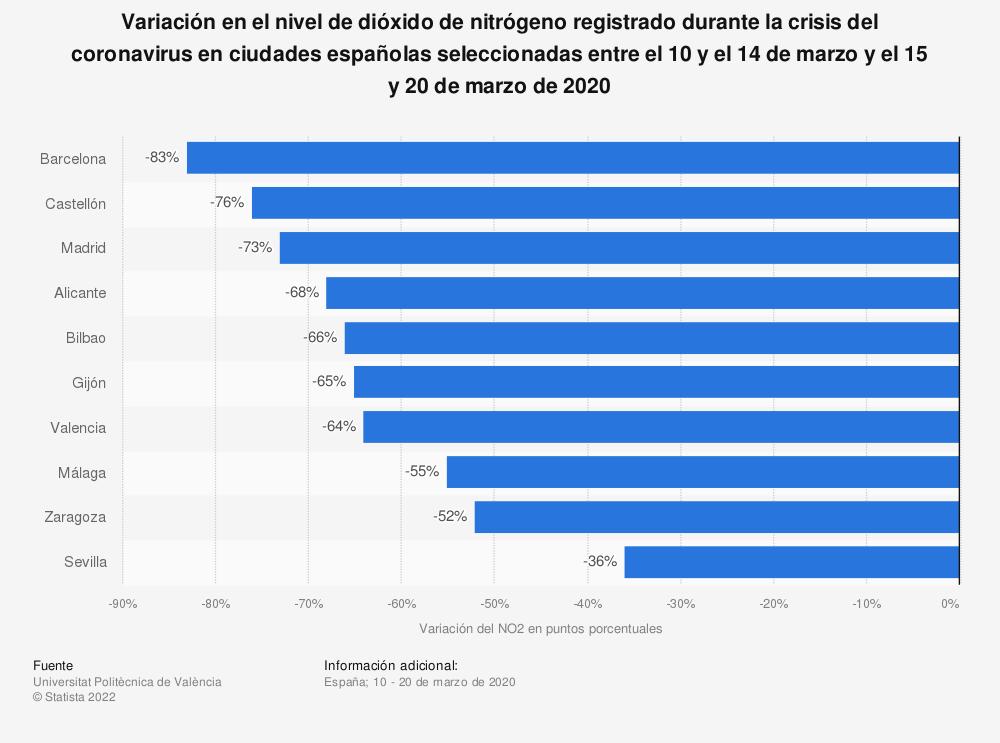 Estadística: Variación en el nivel de dióxido de nitrógeno registrado durante la crisis del coronavirus en ciudades españolas seleccionadas entre el 10 y el 14 de marzo y el 15 y 20 de marzo de 2020 | Statista