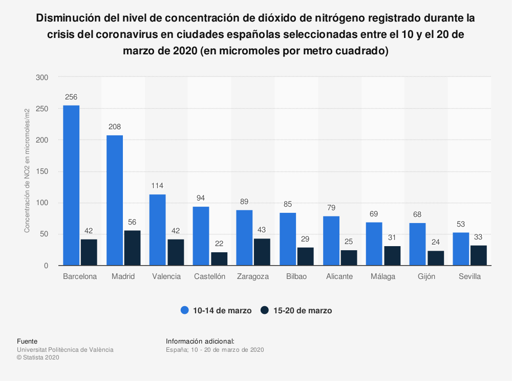 Estadística: Disminución del nivel de concentración de dióxido de nitrógeno registrado durante la crisis del coronavirus en ciudades españolas seleccionadas entre el 10 y el 20 de marzo de 2020 (en micromoles por metro cuadrado) | Statista