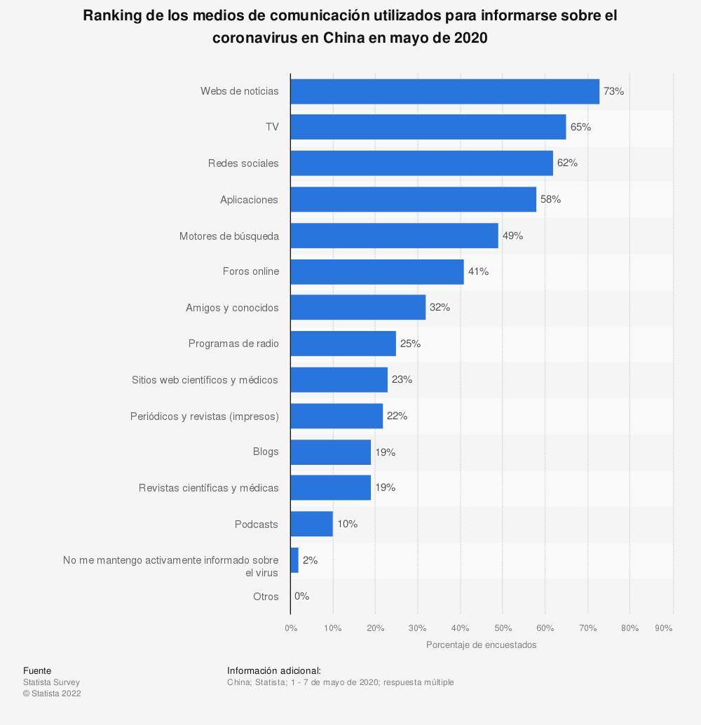 Estadística: Ranking de los medios de comunicación utilizados para informarse sobre el coronavirus en China en mayo de 2020 | Statista