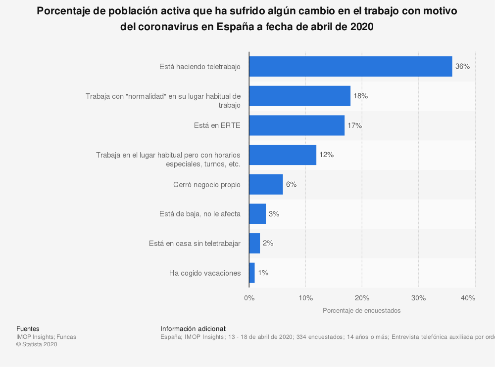 Estadística: Porcentaje de población activa que ha sufrido algún cambio en el trabajo con motivo del coronavirus en España a fecha de abril de 2020 | Statista