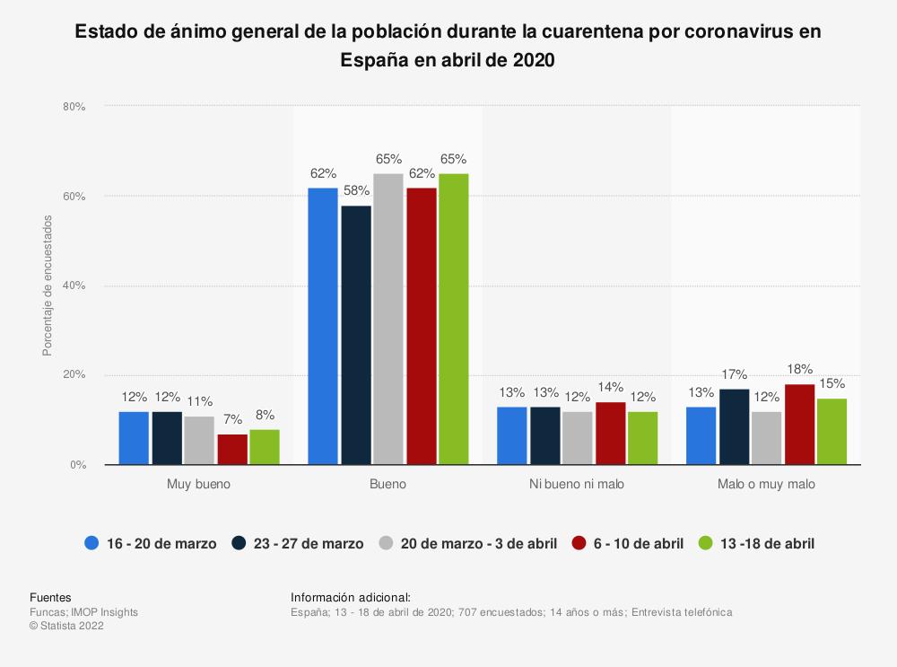 Estadística: Estado de ánimo general de la población durante la cuarentena por coronavirus en España en abril de 2020   Statista