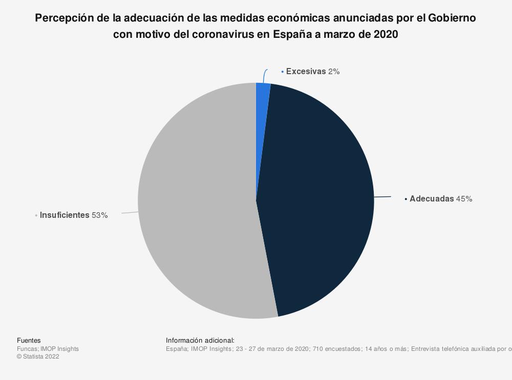 Estadística: Percepción de la adecuación de las medidas económicas anunciadas por el Gobierno con motivo del coronavirus en España a marzo de 2020 | Statista