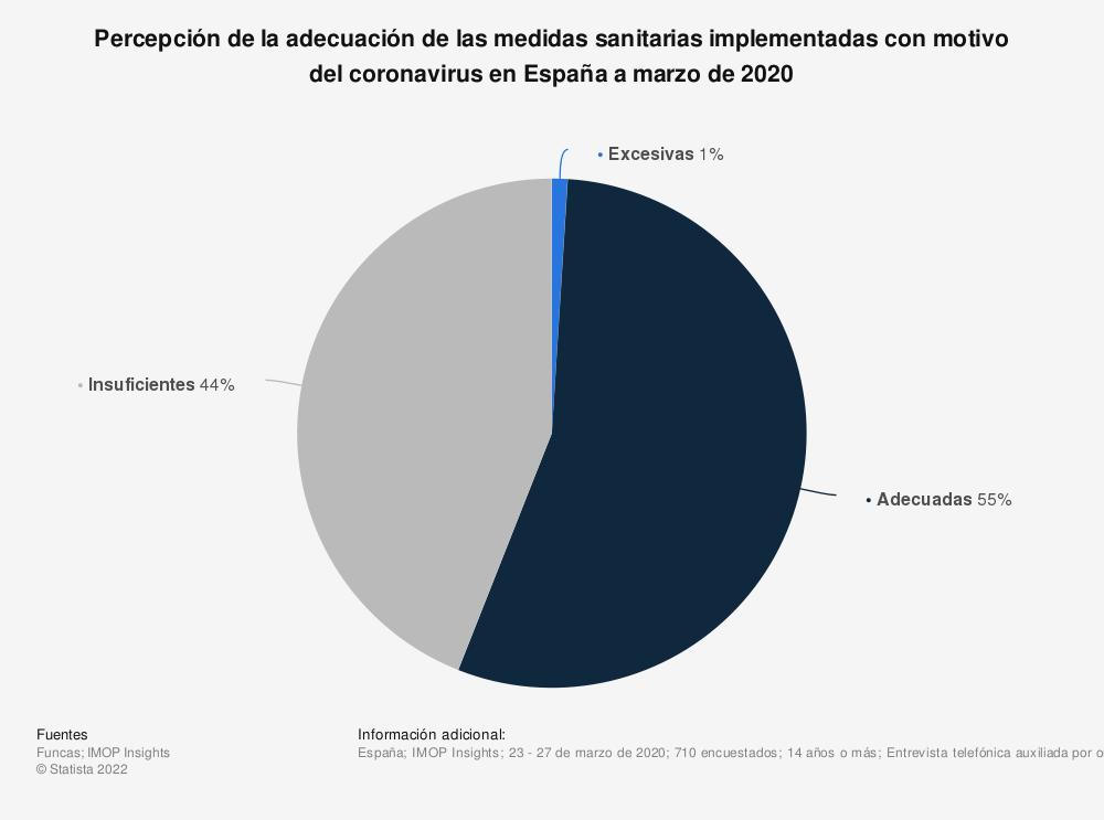 Estadística: Percepción de la adecuación de las medidas sanitarias implementadas con motivo del coronavirus en España a marzo de 2020 | Statista
