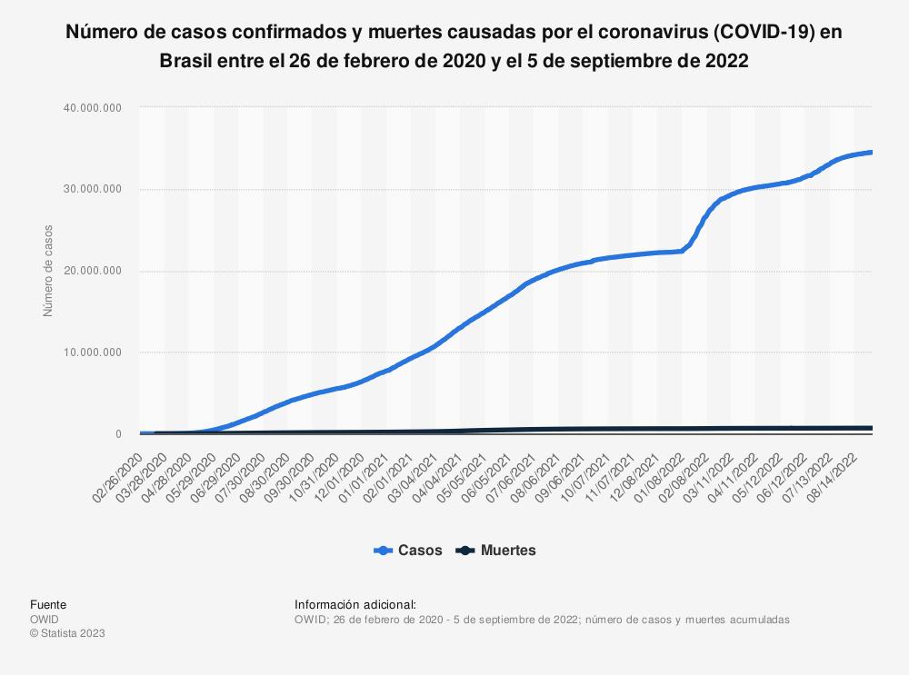 Estadística: Número de casos confirmados y muertes causadas por el coronavirus (COVID-19) en Brasil entre el 26 de febrero y el 26 de octubre de 2020 | Statista