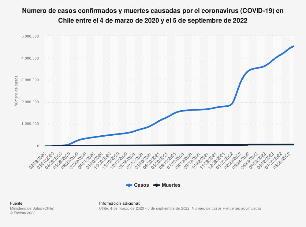 Estadística: Número de casos confirmados y muertes causadas por el coronavirus (COVID-19) en Chile entre el 4 de marzo de 2020 y el 9 de mayo de 2021 | Statista