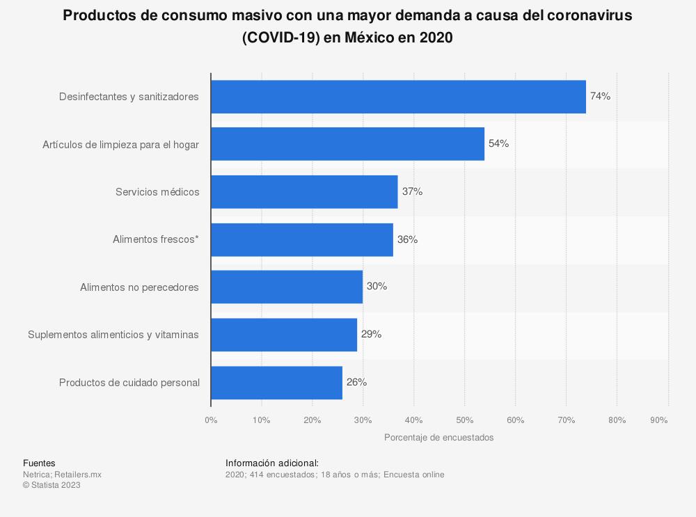 Estadística: Productos de consumo masivo con una mayor demanda a causa del coronavirus (COVID-19) en México en marzo de 2020 | Statista