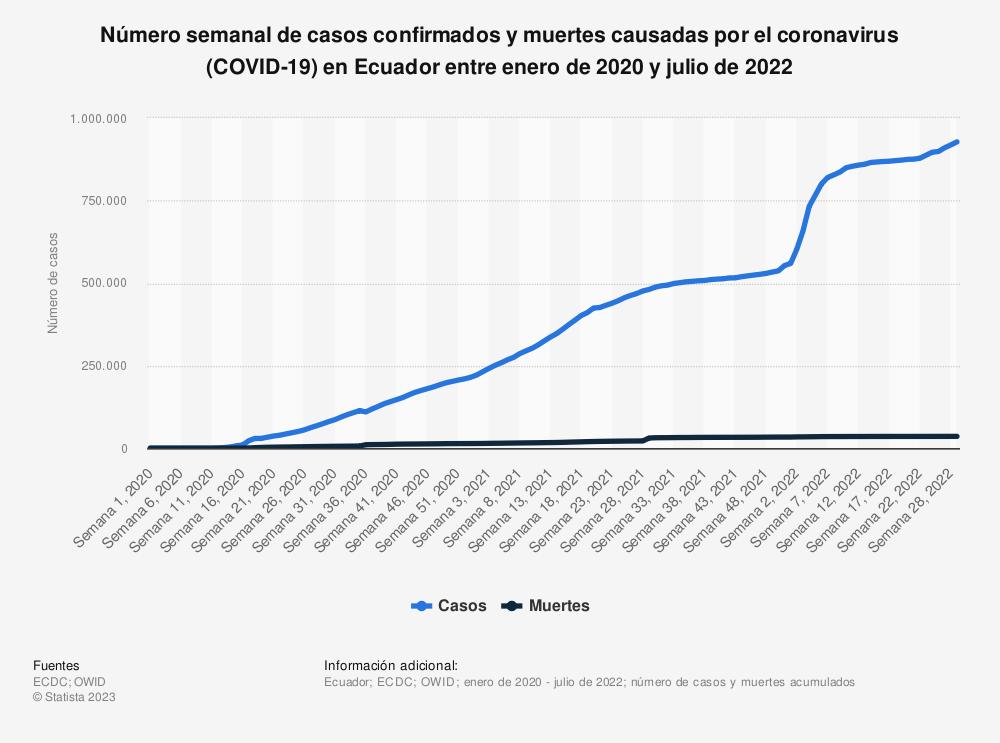 Estadística: Número de casos confirmados y muertes causadas por el coronavirus (COVID-19) en Ecuador entre el 1 de marzo y el 18 de noviembre de 2020 | Statista