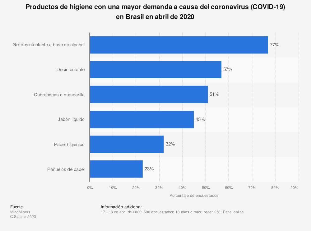 Estadística: Productos de higiene con una mayor demanda a causa del coronavirus (COVID-19) en Brasil en abril de 2020 | Statista