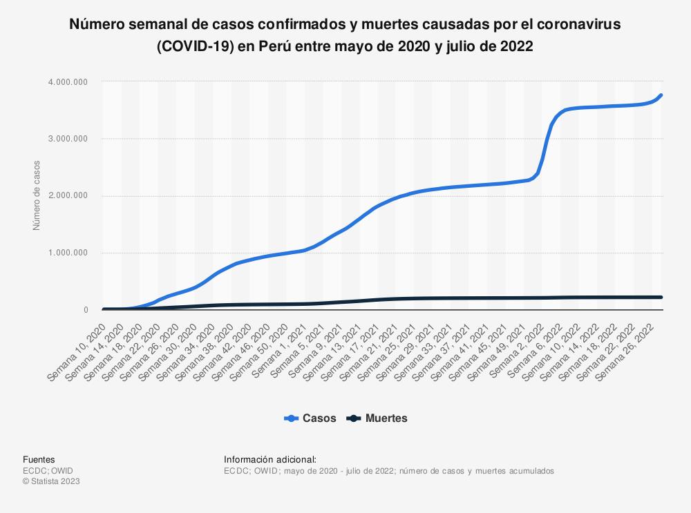 Estadística: Número semanal de casos confirmados y muertes causadas por el coronavirus (COVID-19) en Perú entre marzo de 2020 y septiembre de 2021 | Statista