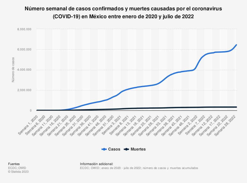 Estadística: Número de casos confirmados y muertes causadas por el coronavirus (COVID-19) en México entre el 29 de febrero y el 29 de noviembre de 2020 | Statista